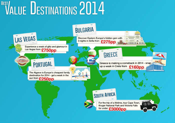 Value Destinations infographic