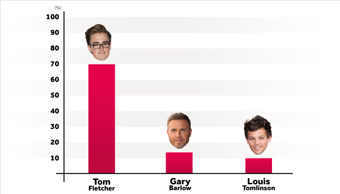 Graph of who won Celebrity of the Year 2016