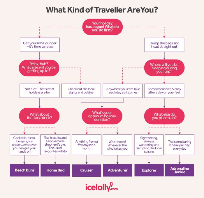 Flow chart to help discover travel persona