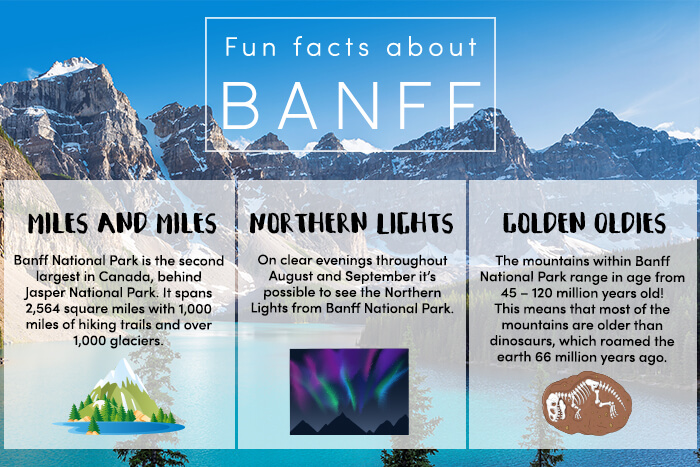 Fun Facts About Banff