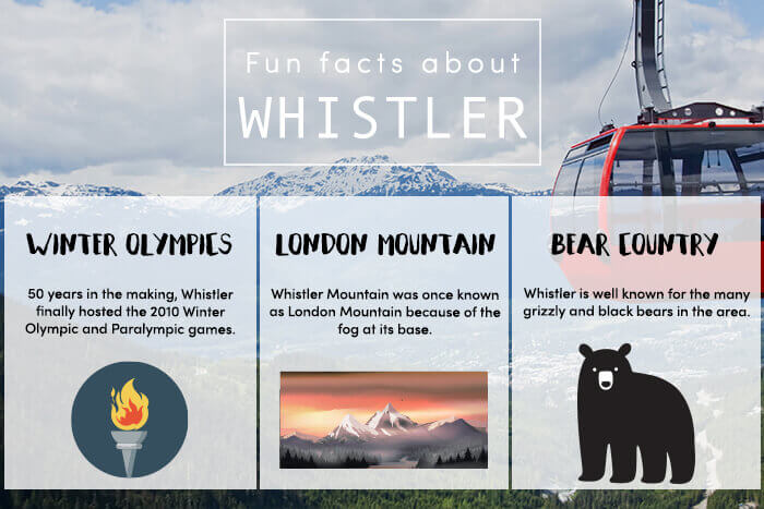 Fun facts about Whistler