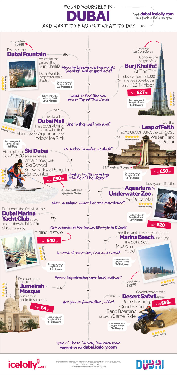 Flow chart infographic-Things to Do in Dubai