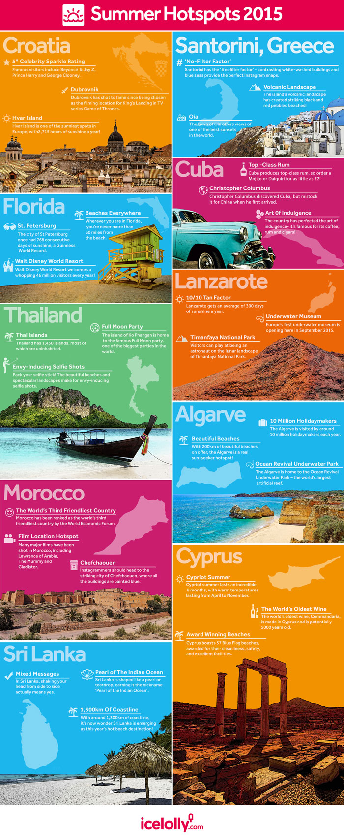 Destination fact infographic