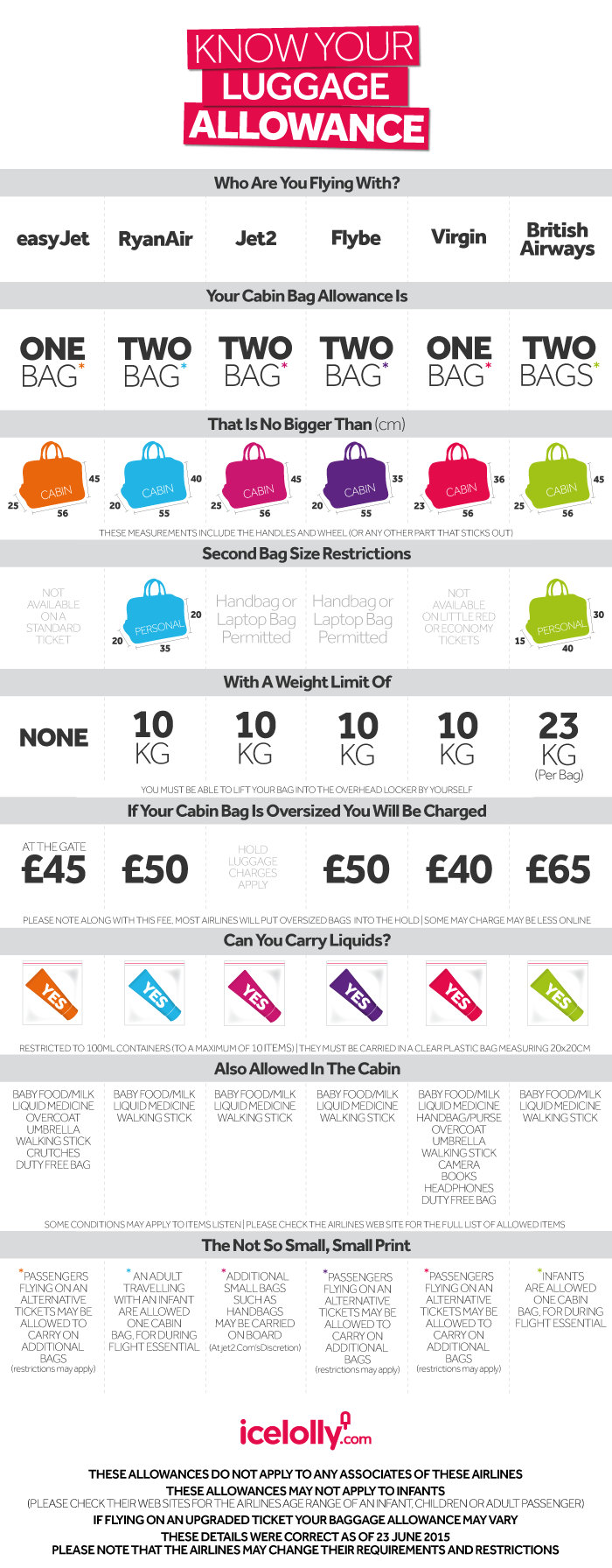 Hand luggage allowances - infographic