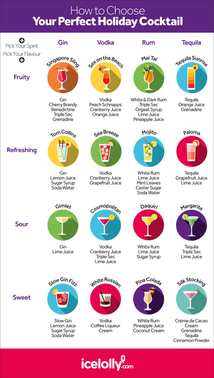 Infographic-How to Choose Your Perfect Holiday Cocktail